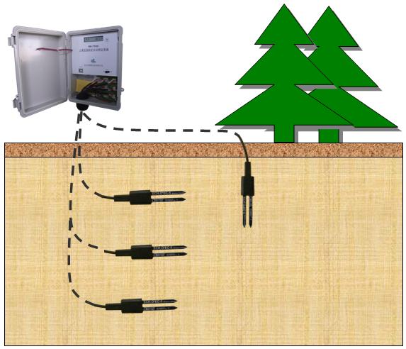土壤水分自动监测仪